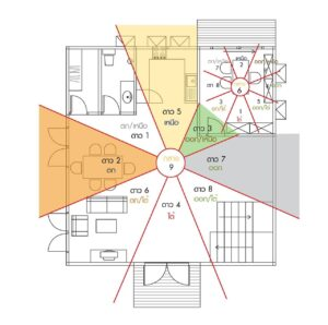 How is the feng shui of a one-story house?